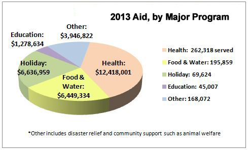 Aid for Immediate Needs 2013 chart
