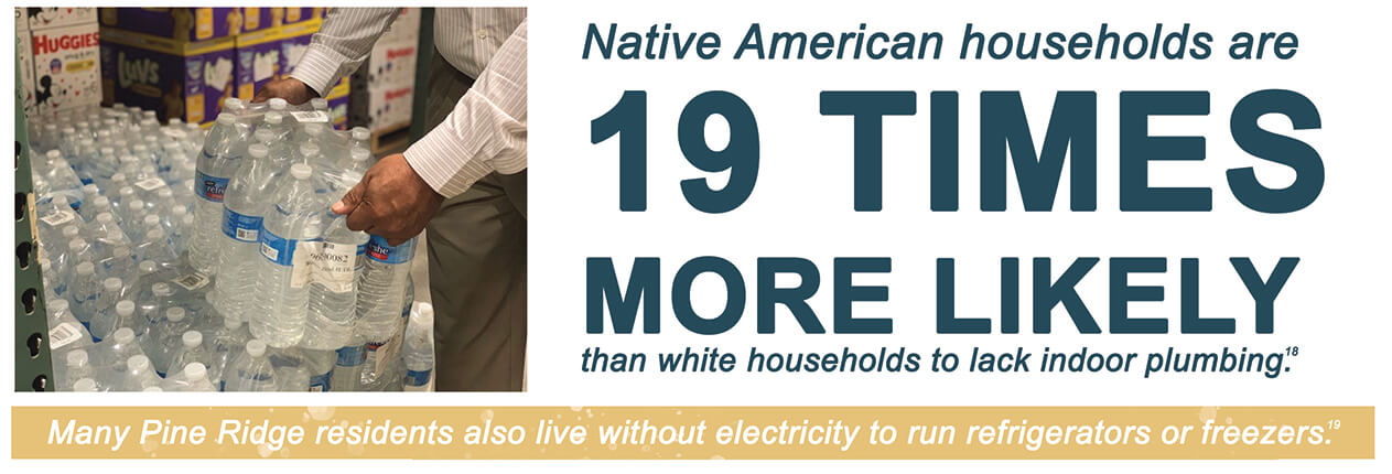 Native American households are 19 times more likely than white households to lack indoor plumbing.