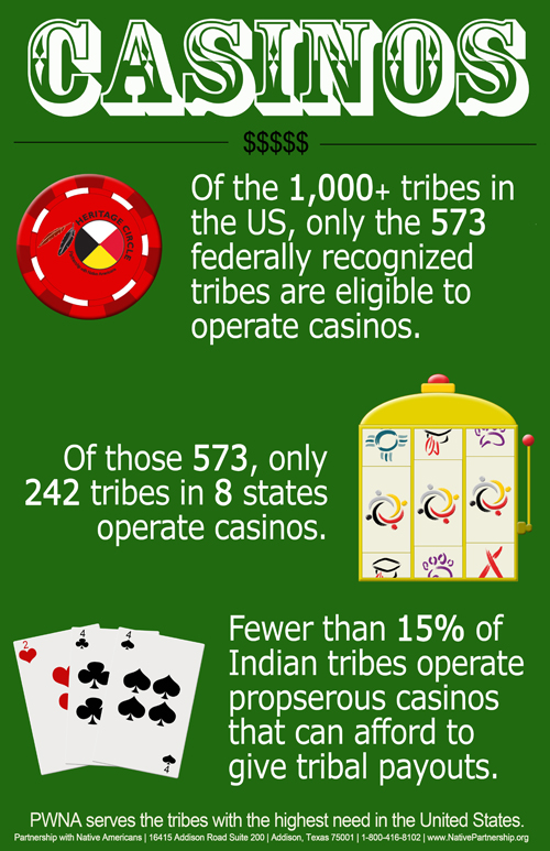 An infographic stating facts about Native American casinos