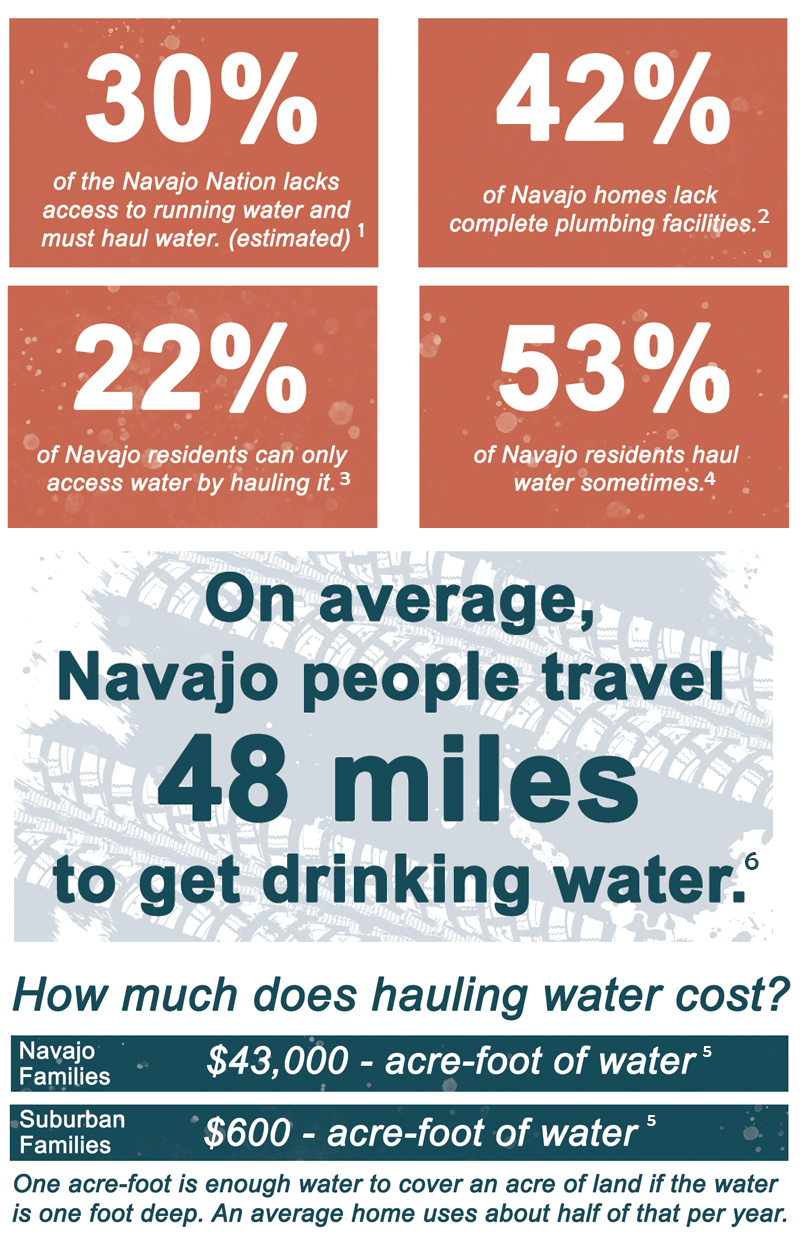 30% of the Navajo Nation lacks access to running water. 42% of Navajo homes lack plumbing facilities. 22% of Navajo residents can only access water by hauling it. 53% of Navajo residents haul water sometimes.